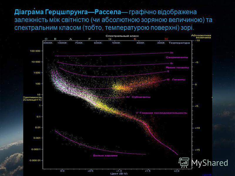 Диаграмма Діагра́ма ГерцшпрунгаРассела графічно відображена залежність між світністю (чи абсолютною зоряною величиною) та спектральним класом (тобто, температурою поверхні) зорі.