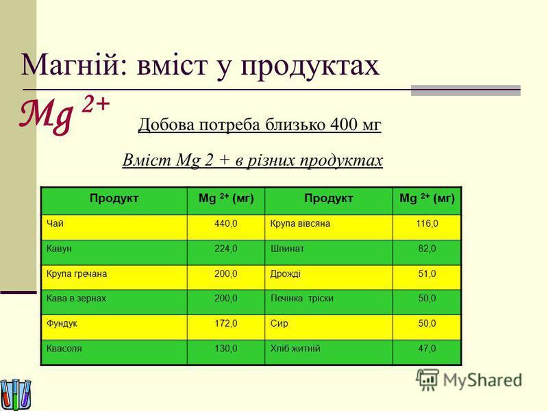 Магній: вміст у продуктах Добова потреба близько 400 мг ПродуктMg 2+ (мг)ПродуктMg 2+ (мг) Чай440,0Крупа вівсяна116,0 Кавун224,0Шпинат82,0 Крупа гречана200,0Дрожді51,0 Кава в зернах200,0Печінка тріски50,0 Фундук172,0Сир50,0 Квасоля130,0Хліб житній47,