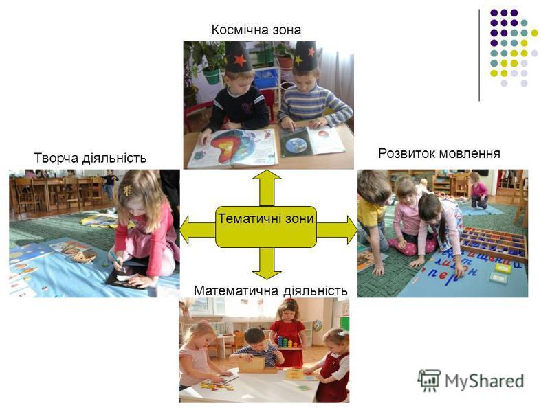 Тематичні зони Космічна зона Математична діяльність Розвиток мовлення Творча діяльність