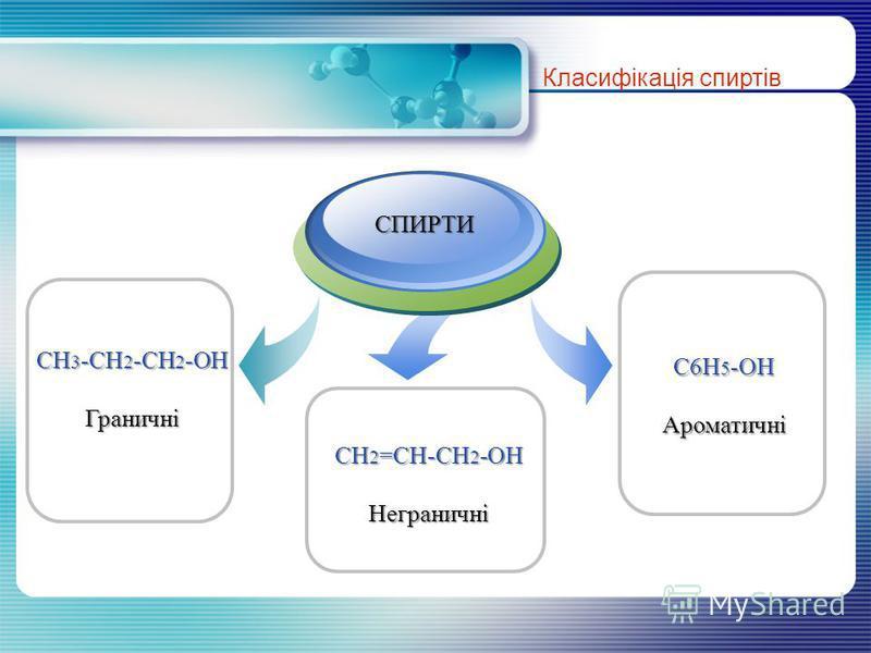 CH 3 -CH 2 -CH 2 -OH Граничні Класифікація спиртів C6H 5 -OH Ароматичні CH 2 =CH-CH 2 -OH Неграничні Title Add your text СПИРТИ