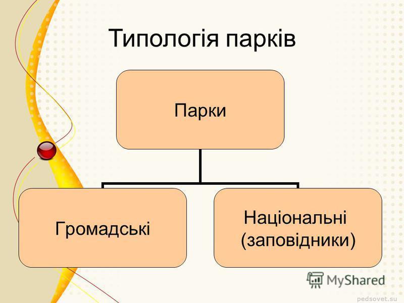 Типологія парків Парки Громадські Національні (заповідники)