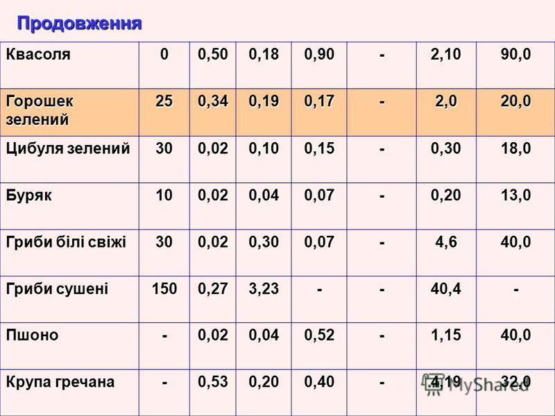 Квасоля00,500,180,90-2,1090,0 Горошек зелений 250,340,190,17-2,020,0 Цибуля зелений 300,020,100,15-0,3018,0 Буряк100,020,040,07-0,2013,0 Гриби білі свіжі 300,020,300,07-4,640,0 Гриби сушені 1500,273,23--40,4- Пшоно-0,020,040,52-1,1540,0 Крупа гречана