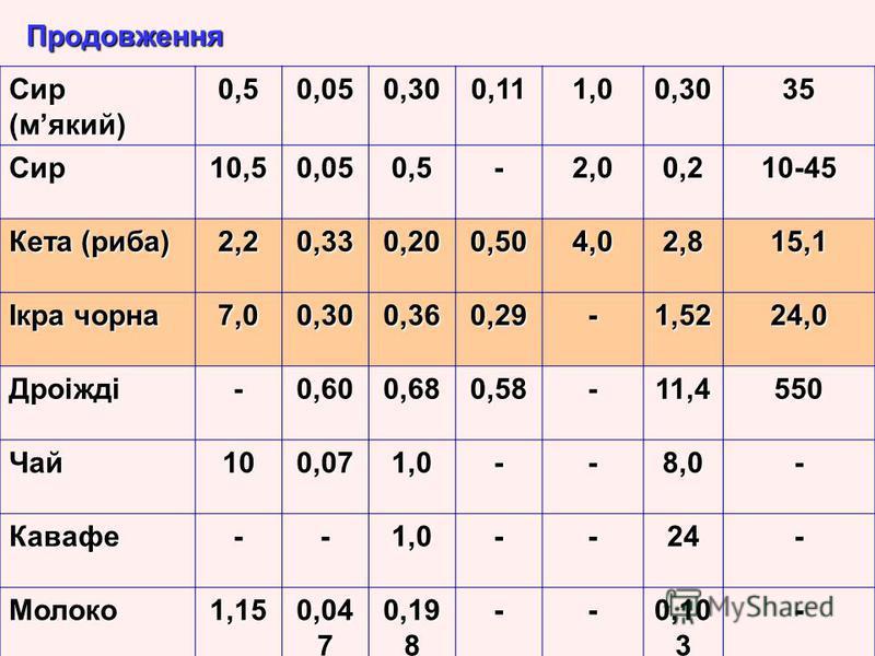 Продовження Сир (мякий) 0,50,050,300,111,00,3035 Сир10,50,050,5-2,00,210-45 Кета (риба) 2,20,330,200,504,02,815,1 Ікра чорна 7,00,300,360,29-1,5224,0 Дроіжді-0,600,680,58-11,4550 Чай100,071,0--8,0- Кавафе--1,0--24- Молоко1,15 0,04 7 0,19 8 -- 0,10 3