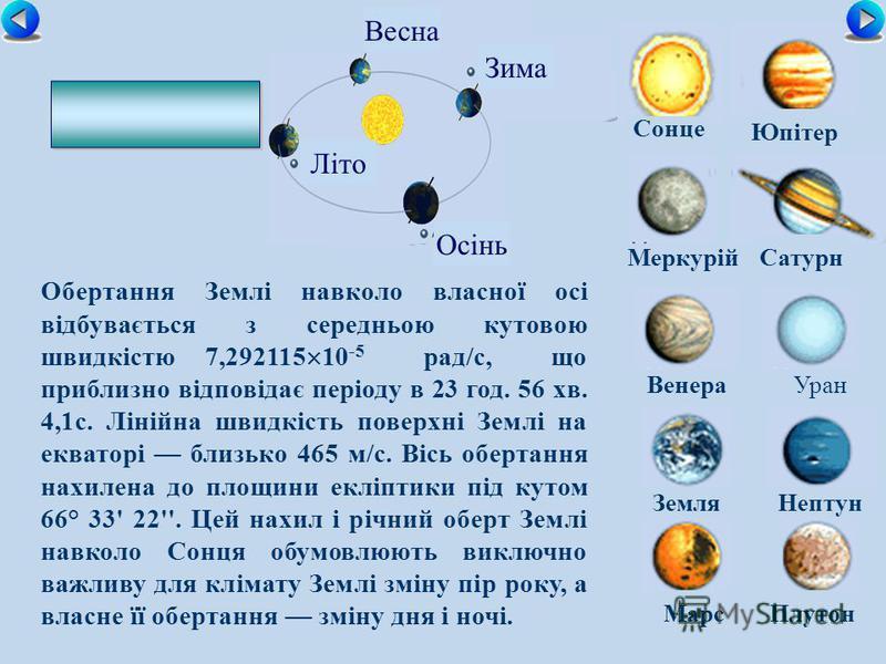 Сонце МеркурійСатурн ВенераУран ЗемляНептун Юпітер МарсПлутон Осінь Зима Літо Весна Обертання Землі навколо власної осі відбувається з середньою кутовою швидкістю 7,292115 10 -5 рад/с, що приблизно відповідає періоду в 23 год. 56 хв. 4,1с. Лінійна шв