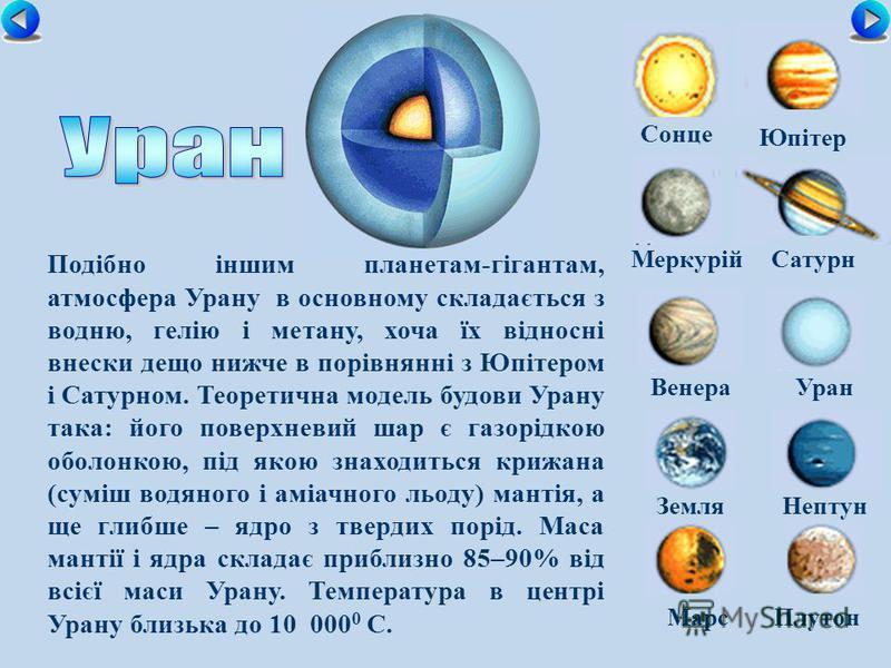Сонце МеркурійСатурн ВенераУран ЗемляНептун Юпітер МарсПлутон Подібно іншим планетам-гігантам, атмосфера Урану в основному складається з водню, гелію і метану, хоча їх відносні внески дещо нижче в порівнянні з Юпітером і Сатурном. Теоретична модель б