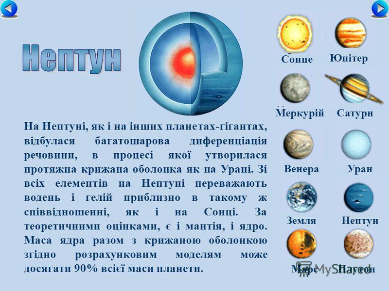 Сонце МеркурійСатурн ВенераУран ЗемляНептун Юпітер МарсПлутон На Нептуні, як і на інших планетах-гігантах, відбулася багатошарова диференціація речовини, в процесі якої утворилася протяжна крижана оболонка як на Урані. Зі всіх елементів на Нептуні пе
