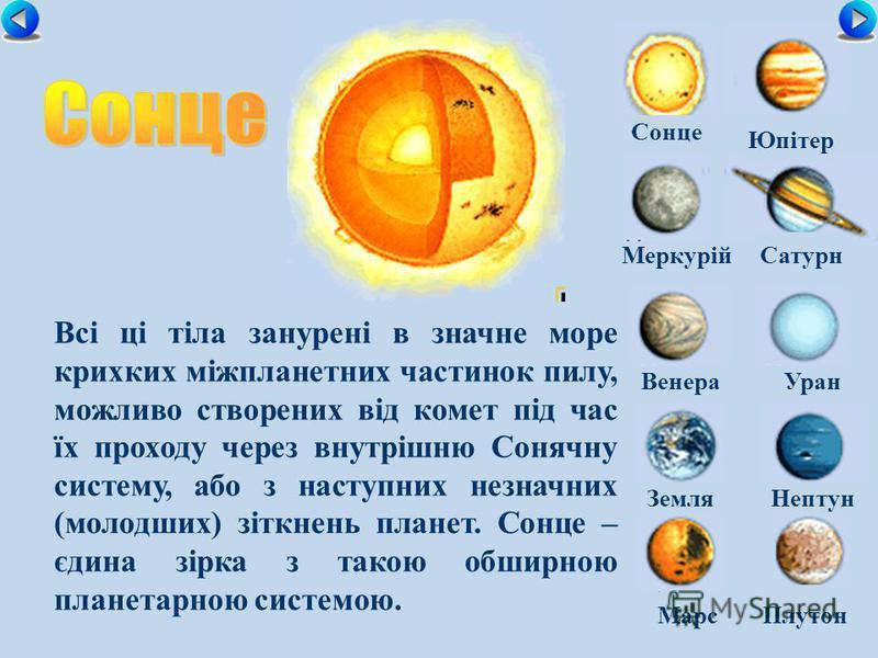 МеркурійСатурн ВенераУран ЗемляНептун Юпітер МарсПлутон Всі ці тіла занурені в значне море крихких міжпланетних частинок пилу, можливо створених від комет під час їх проходу через внутрішню Сонячну систему, або з наступних незначних (молодших) зіткне