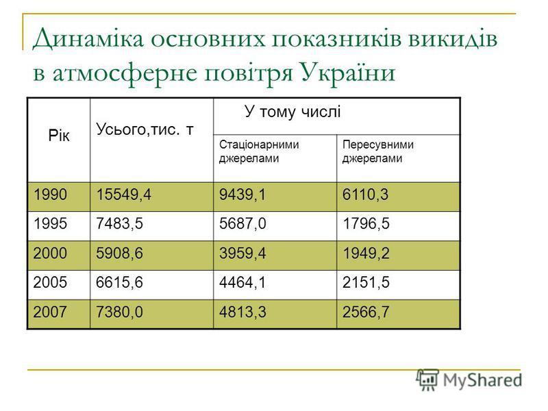 Динаміка основних показників викидів в атмосферне повітря України Рік Усього,тис. т У тому числі Стаціонарними джерелами Пересувними джерелами 199015549,49439,16110,3 19957483,55687,01796,5 20005908,63959,41949,2 20056615,64464,12151,5 20077380,04813