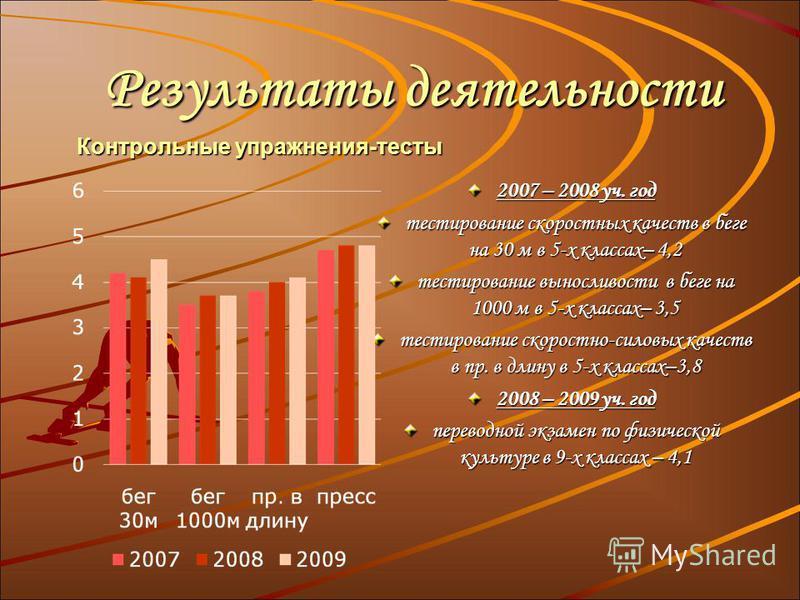 Результаты деятельности Результаты деятельности 2007 – 2008 уч. год тестирование скоростных качеств в беге на 30 м в 5-х классах– 4,2 тестирование выносливости в беге на 1000 м в 5-х классах– 3,5 тестирование скоростно-силовых качеств в пр. в длину в