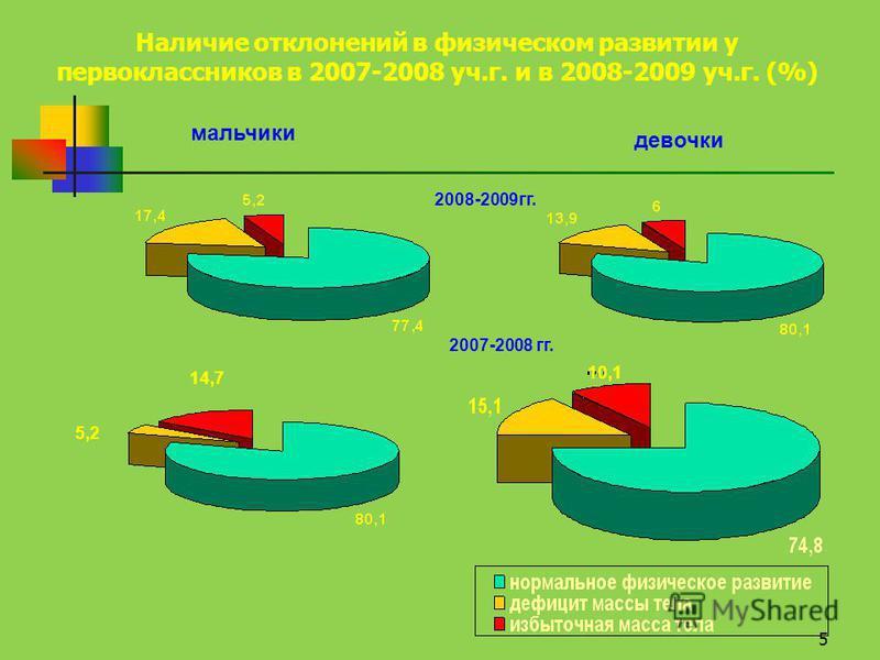 5 Наличие отклонений в физическом развитии у первоклассников в 2007-2008 уч.г. и в 2008-2009 уч.г. (%) мальчики девочки 2008-2009 гг. 2007-2008 гг. 10,1 5,2 14,7