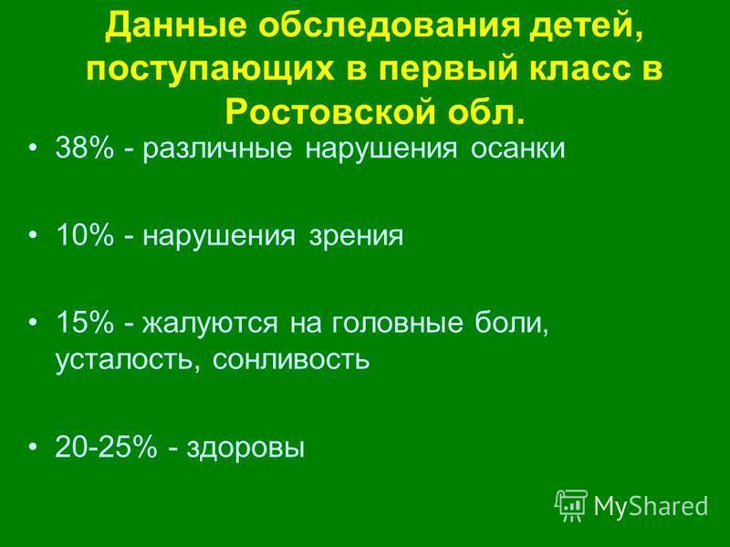 Данные обследования детей, поступающих в первый класс в Ростовской обл. 38% - различные нарушения осанки 10% - нарушения зрения 15% - жалуются на головные боли, усталость, сонливость 20-25% - здоровы