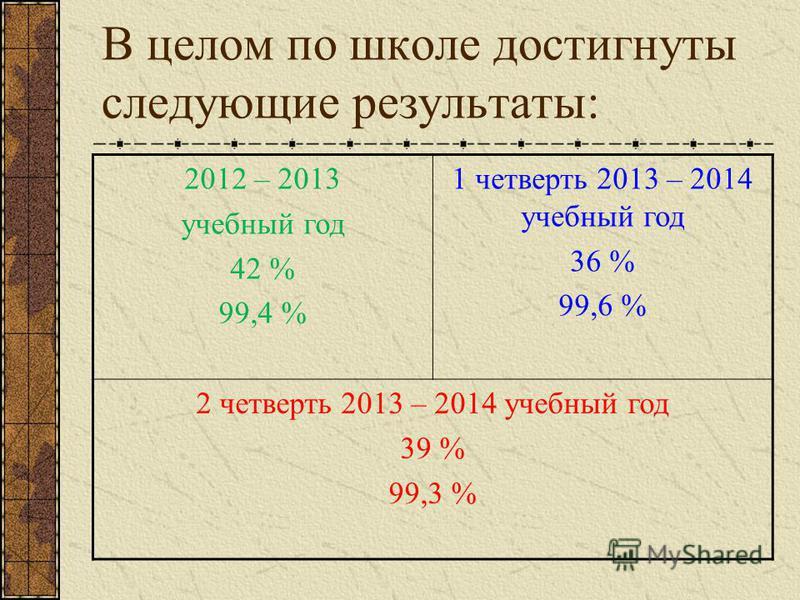 В целом по школе достигнуты следующие результаты: 2012 – 2013 учебный год 42 % 99,4 % 1 четверть 2013 – 2014 учебный год 36 % 99,6 % 2 четверть 2013 – 2014 учебный год 39 % 99,3 %