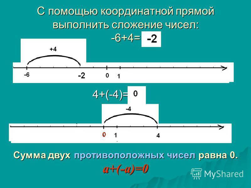 С помощью координатной прямой выполнить сложение чисел: -6+4= 4+(-4)= 0 Сумма двух противоположных чисел равна 0. a+(-a)=0