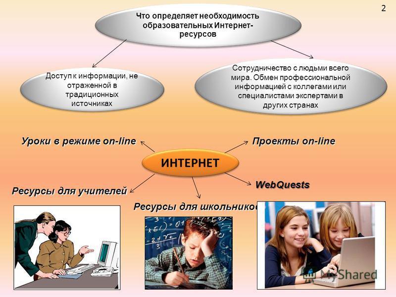 2 Что определяет необходимость образовательных Интернет- ресурсов ИНТЕРНЕТ Доступ к информации, не отраженной в традиционных источниках Сотрудничество с людьми всего мира. Обмен профессиональной информацией с коллегами или специалистами экспертами в