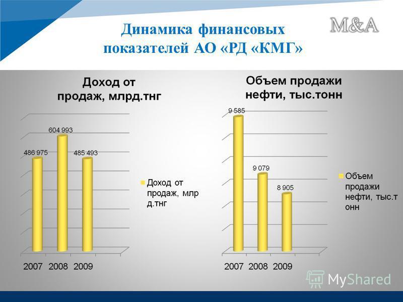 Динамика финансовых показателей АО «РД «КМГ»