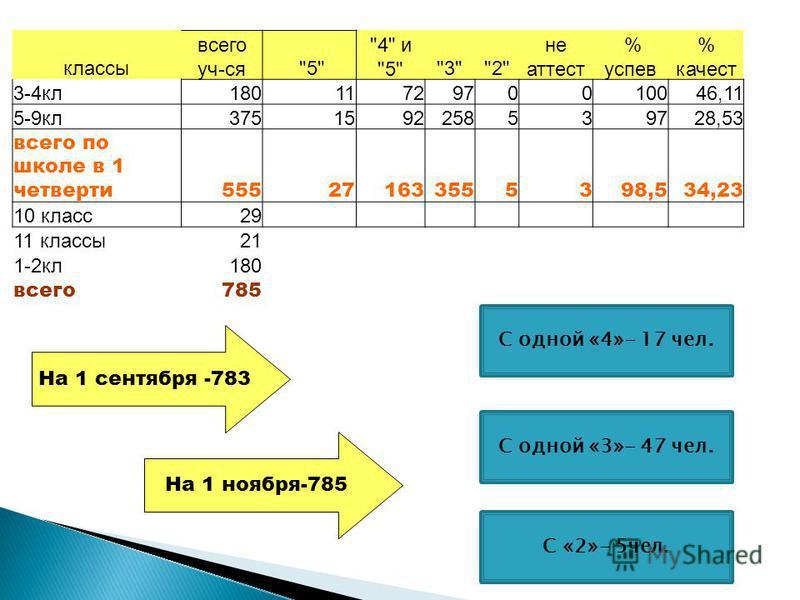 На 1 сентября -783 На 1 ноября-785 классы всего уч-ся