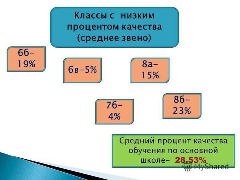 Классы с низким процентом качествва (среднее звено) 6 б- 19% 6 в-5% 8 а- 15% 7 б- 4% Средний процент качествва обучения по основной школе- 28,53% 8 б- 23%