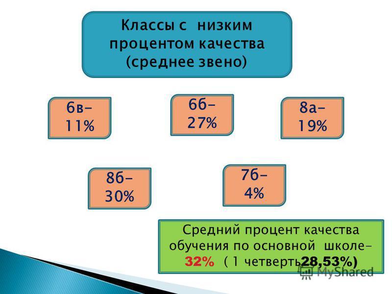 Классы с низким процентом качествва (среднее звено) 6 в- 11% 8 а- 19% 7 б- 4% Средний процент качествва обучения по основной школе- 32% ( 1 четверть 28,53%) 6 б- 27% 8 б- 30%