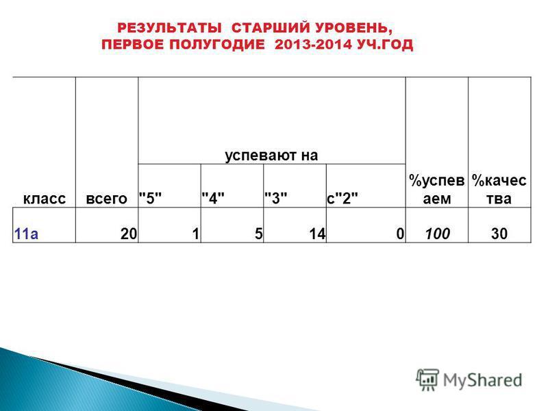 класс всего успевают на %успеваем %качества 543с2 11 а 201514010030 РЕЗУЛЬТАТЫ СТАРШИЙ УРОВЕНЬ, ПЕРВОЕ ПОЛУГОДИЕ 2013-2014 УЧ.ГОД