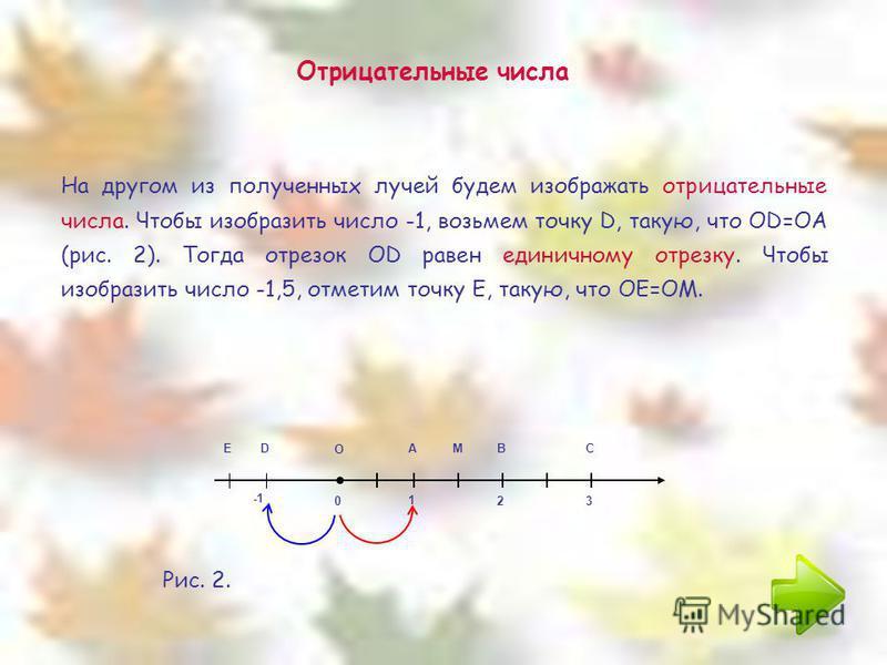 Отрицательные числа 0 1 23 О АВСМ На другом из полученных лучей будем изображать отрицательные числа. Чтобы изобразить число -1, возьмем точку D, такую, что ОD=OA (рис. 2). Тогда отрезок OD равен единичному отрезку. Чтобы изобразить число -1,5, отмет