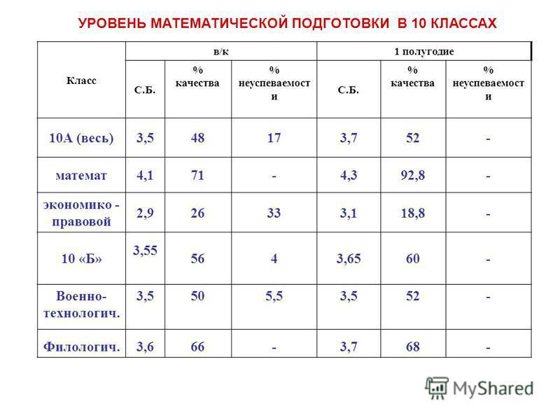 Класс в/к 1 полугодие С.Б. % качества % неуспеваемость и С.Б. % качества % неуспеваемость и 10А (весь)3,548173,752- математ 4,171-4,392,8- экономико - правовой 2,926333,118,8- 10 «Б» 3,55 5643,6560- Военно- технология. Филологич. 3,5 3,6 50 66 5,5 -
