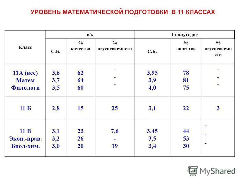 Класс в/к 1 полугодие С.Б. % качества % неуспеваемостьи С.Б. % качества % неуспеваемости 11А (все) Матем Филологи 3,6 3,7 3,5 62 64 60 ------ 3,95 3,9 4,0 78 81 75 ------ 11 Б2,815253,1223 11 В Экон.-прав. Биол-хим. 3,1 3,2 3,0 23 26 20 7,6 - 19 3,45