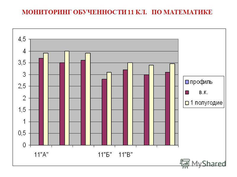 МОНИТОРИНГ ОБУЧЕННОСТИ 11 КЛ. ПО МАТЕМАТИКЕ
