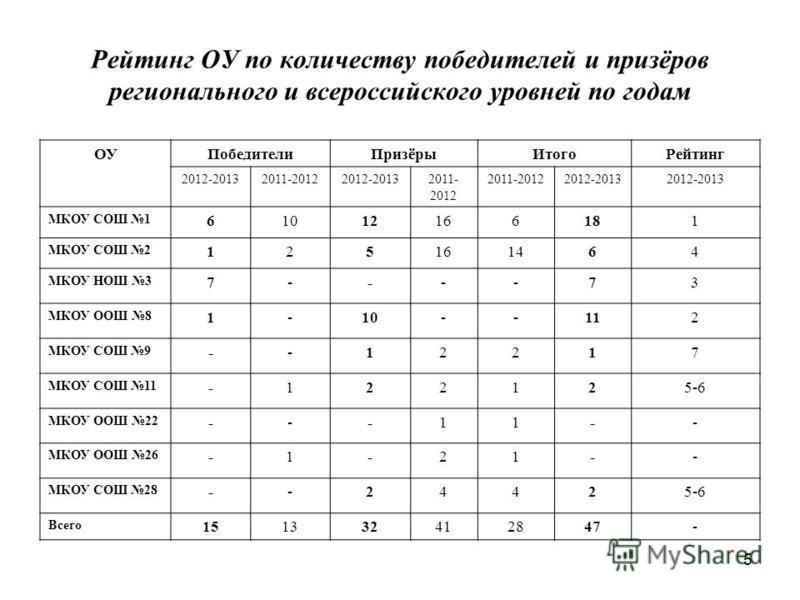 5 Рейтинг ОУ по количеству победителей и призёров регионального и всероссийского уровней по годам ОУПобедители Призёры ИтогоРейтинг 2012-20132011-20122012-20132011- 2012 2012-2013 МКОУ СОШ 1 61012166181 МКОУ СОШ 2 125161464 МКОУ НОШ 3 7----73 МКОУ ОО