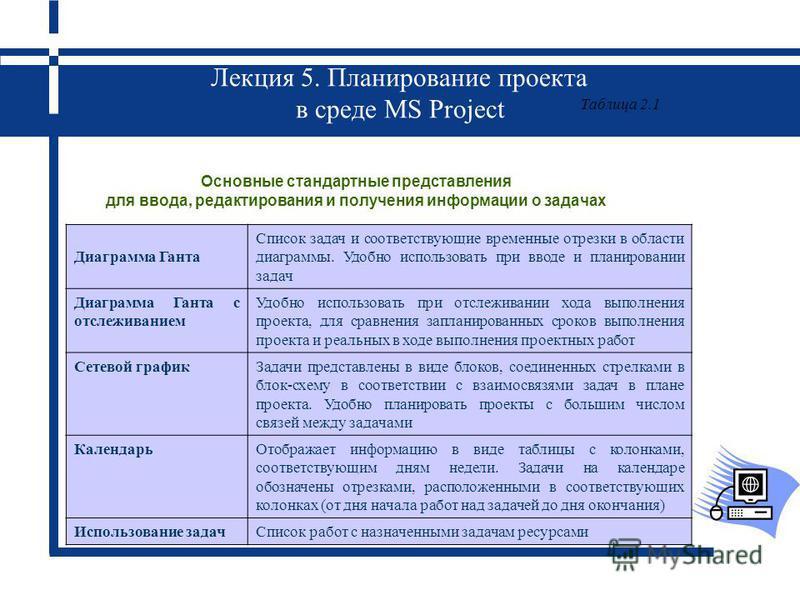 Лекция 5. Планирование проекта в среде MS Project Основные стандартные представления для ввода, редактирования и получения информации о задачах Таблица 2.1 Диаграмма Ганта Список задач и соответствующие временные отрезки в области диаграммы. Удобно и