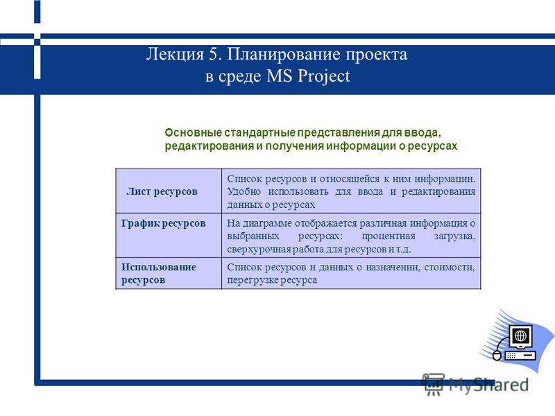 Лекция 5. Планирование проекта в среде MS Project Основные стандартные представления для ввода, редактирования и получения информации о ресурсах Лист ресурсов Список ресурсов и относящейся к ним информации. Удобно использовать для ввода и редактирова