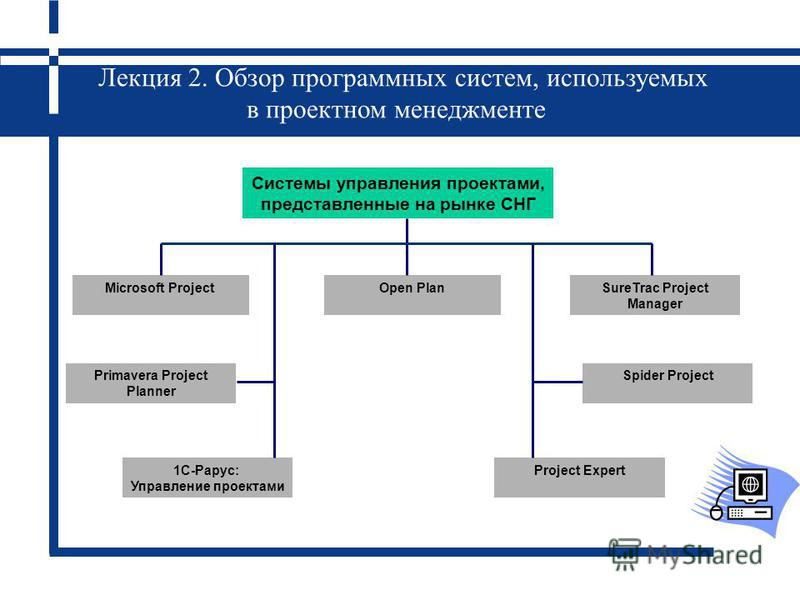 Лекция 2. Обзор программных систем, используемых в проектном менеджменте Primavera Project Planner Microsoft ProjectOpen PlanSureTrac Project Manager Spider Project Project Expert1С-Рарус: Управление проектами Системы управления проектами, представле