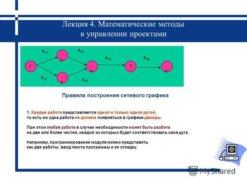 Лекция 4. Математические методы в управлении проектами Правила построения сетевого графика 1 2 3 4 5 6 А 12 А 45 А 24 А 56 А 13 А 34 1. Каждая работа представляется одной и только одной дугой, то есть ни одна работа не должна появляться в графике два