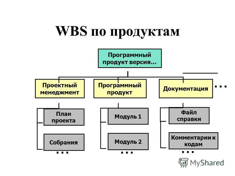 ИСР Организация может в рамках корпоративного стандарта УП предложить несколько типовых WBS: –по компонентам системы, –по этапам или фазам, –по организационной структуре (обычно соответствующей группам навыков) и т.д. …Другая возможность – универсаль