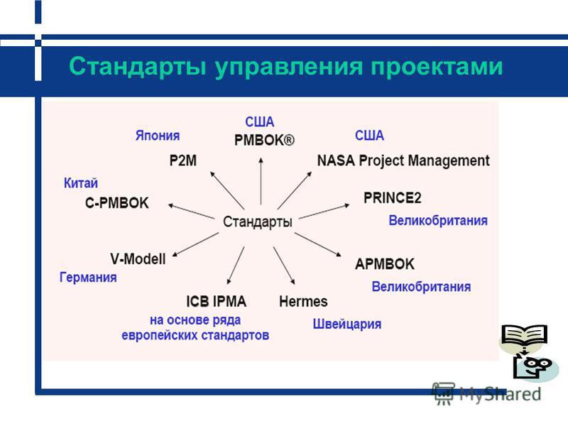 Проекты Операционная деятельность