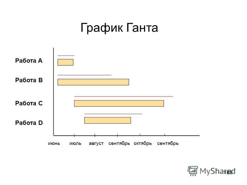 167 Расписание проекта может быть представлено в виде : Сетевых диаграмм расписания проекта Столбиковых горизонтальных диаграмм Диаграммы контрольных событий
