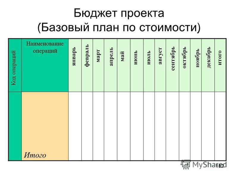 181 это распределенный по времени бюджет Базовый план по стоимости (Cost Baseline)