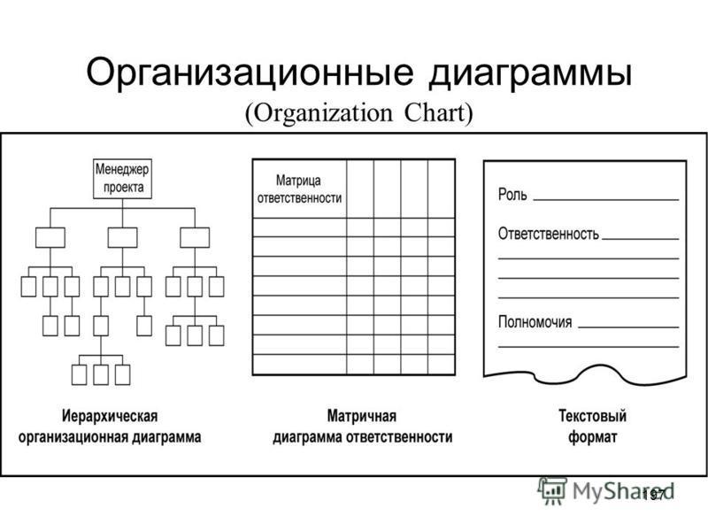 196 Распределение ролей и ответственности Роль (несет ответственность за…) Полномочия (право на …) Ответственность (выполнение) Квалификация (навыки)