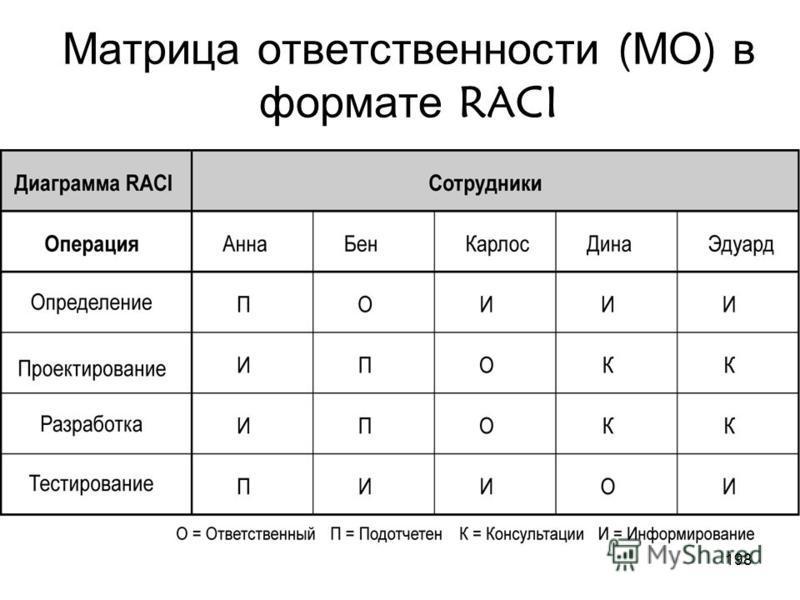 197 Организационные диаграммы (Organization Chart)
