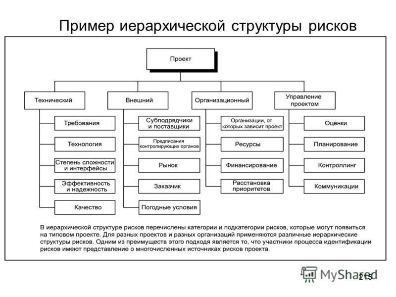 214 План управления рисками включает в себя следующее : Матрица вероятности и последствий Уточненная толерантность к рискам участников проекта Формы отчетности Отслеживание
