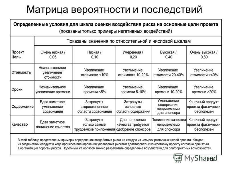 215 Пример иерархической структуры рисков