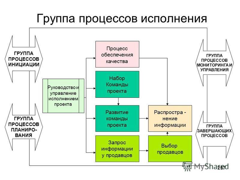 256 Группа процессов исполнения Executing Process Group 7 процессов