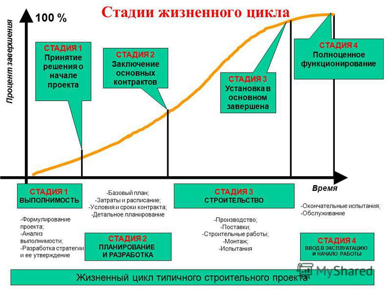 37 Жизненный цикл проекта Project Life Cycle Жизненный цикл продукта Product Life Cycle