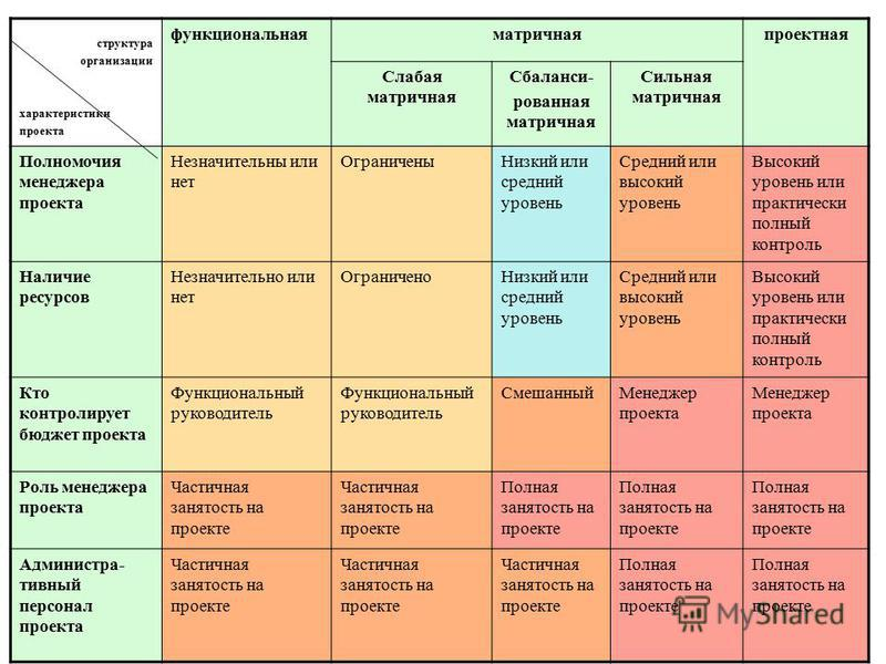 40 Влияние организационной структуры на проект Функциональная структура Проектная структура Матричная структура: -слабая -сбалансированная -сильная