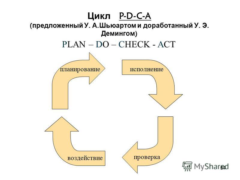 53 Группа процессов мониторинга и управления - регулярно оценивает прогресс проекта и осуществляет мониторинг, чтобы обнаружить отклонения от плана управления проектом, и, в случае необходимости, провести корректирующие действия для достижения целей