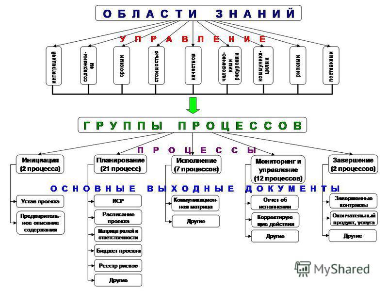 57 44 процесса управления проектом 9 областей знания управления проектом 5 групп процессов управления проектом