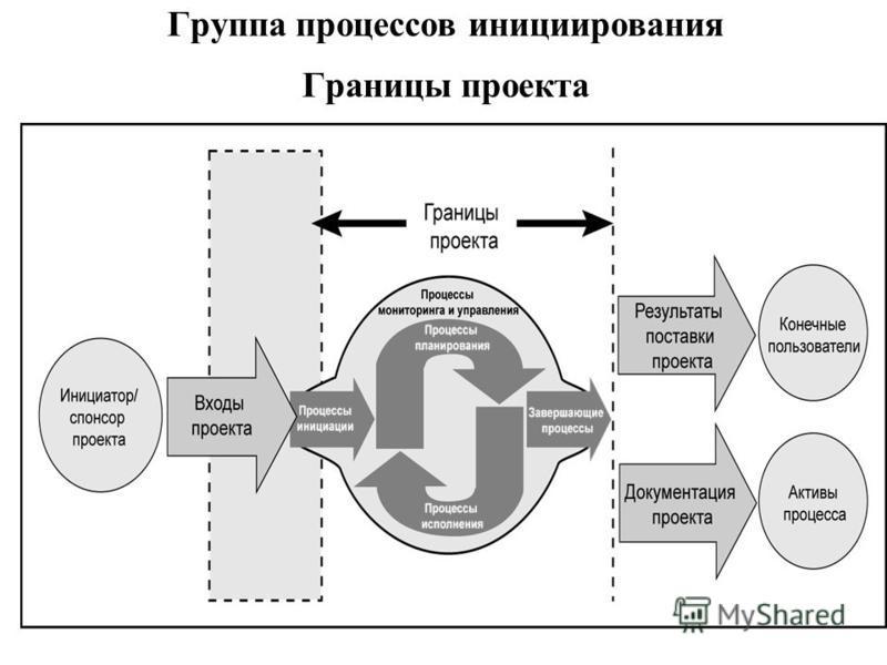 59 Группа процессов инициации Initiation Process Group 2 процесса