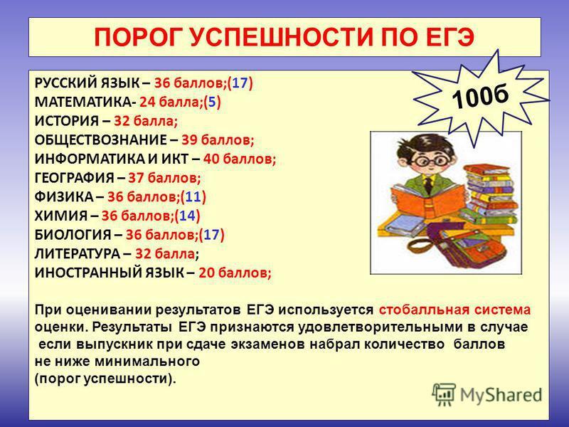 ПОРОГ УСПЕШНОСТИ ПО ЕГЭ РУССКИЙ ЯЗЫК – 36 баллов;(17) МАТЕМАТИКА- 24 балла;(5) ИСТОРИЯ – 32 балла; ОБЩЕСТВОЗНАНИЕ – 39 баллов; ИНФОРМАТИКА И ИКТ – 40 баллов; ГЕОГРАФИЯ – 37 баллов; ФИЗИКА – 36 баллов;(11) ХИМИЯ – 36 баллов;(14) БИОЛОГИЯ – 36 баллов;(