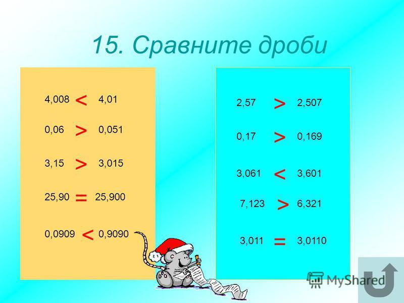 15. Сравните дроби 4,008 3,15 25,90 0,09090,9090 25,900 3,015 0,051 4,01 0,06 3,01103,011 6,3217,123 3,6013,061 0,1690,17 2,5072,57 > > > > > < < < = =