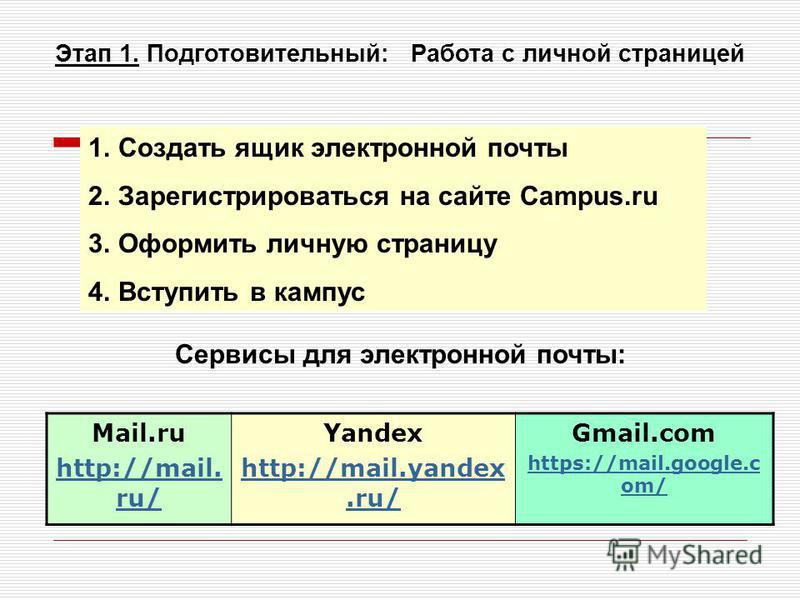 Этап 1. Подготовительный: Работа с личной страницей 1. Создать ящик электронной почты 2. Зарегистрироваться на сайте Campus.ru 3. Оформить личную страницу 4. Вступить в кампус Сервисы для электронной почты: Mail.ru http://mail. ru/ Yandex http://mail
