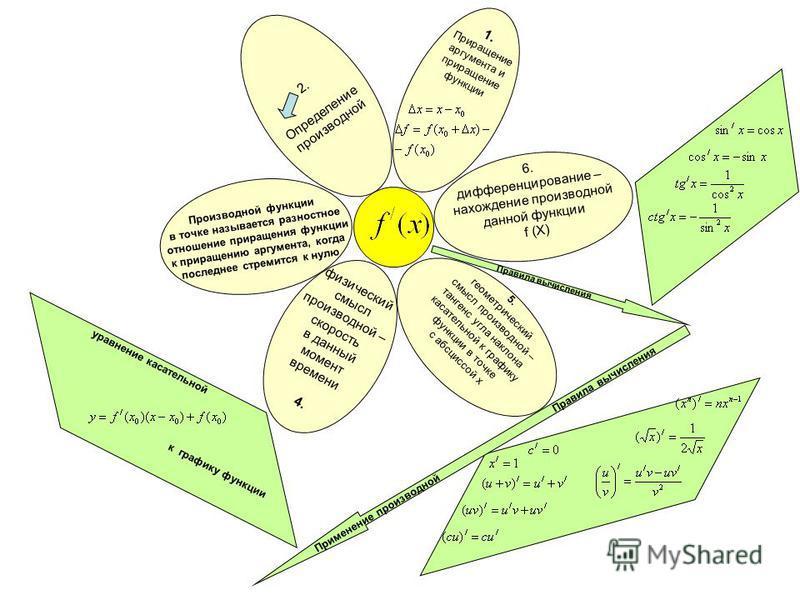 2. Определение производной 1. Приращение аргумента и приращение функции 6. дифференцирование – нахождение производной данной функции f (X) 5. геометрический смысл производной – тангенс угла наклона касательной к графику функции в точке с абсциссой х